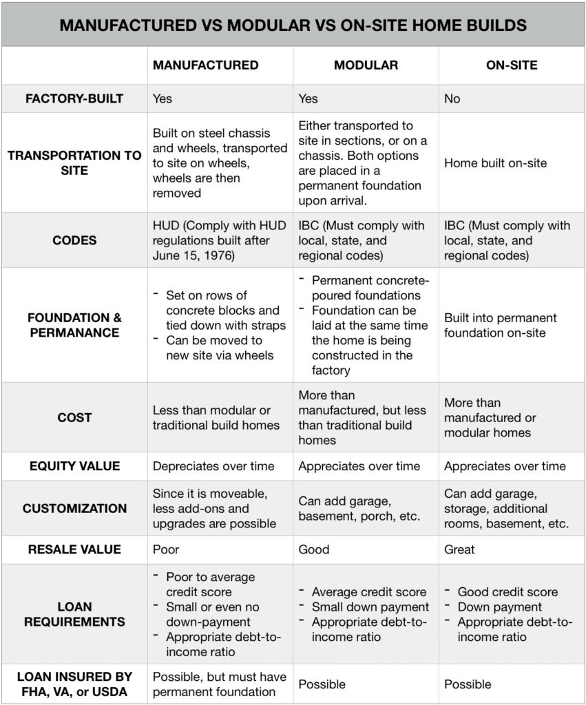 Manufactured versus Modular versus On Site Home Builds Sheet